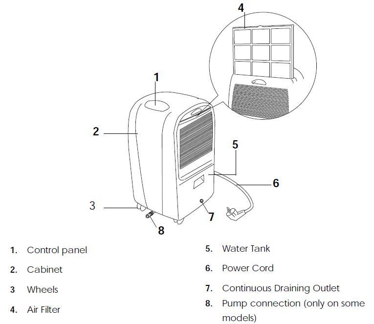 DeLonghi DE400 Dehumidifier; 40-pint capacity; White