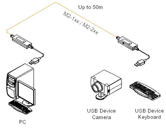 Opticis M2-100-10 Optical USB Extender, Pure fiber-optic