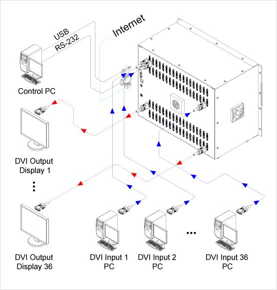 Opticis ODM3636 DVI Matrix Router 36x36, Enables to cross