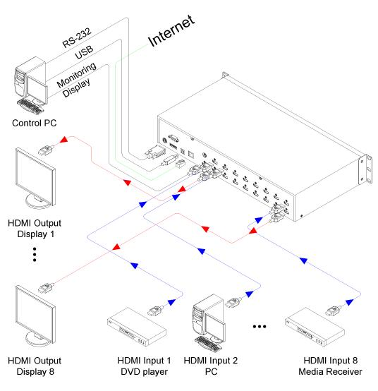 Opticis OHM66 HDMI Matrix Router 6x6, Enables to make