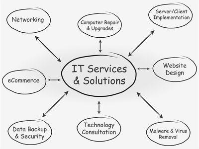 ¿Qué es una consultoría informática?