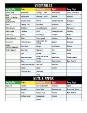 Salicylate elimination diet Food List2