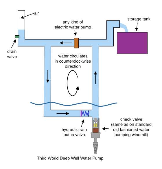 Water Pumping System  Salient White Elephant