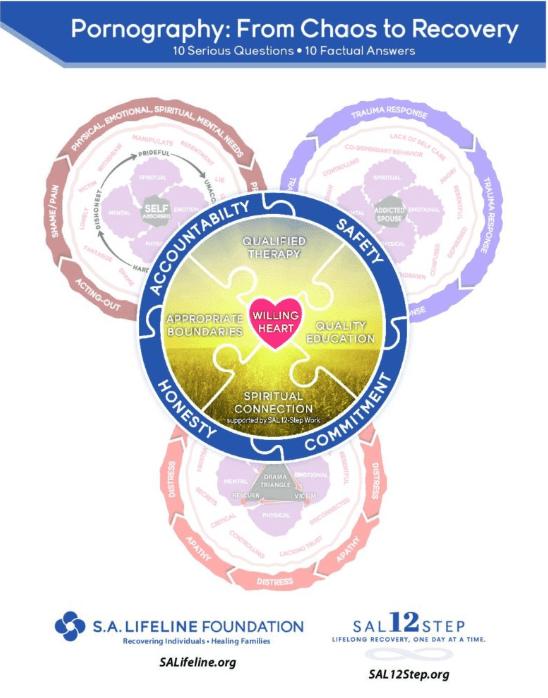 sa-lifeline-circles-model