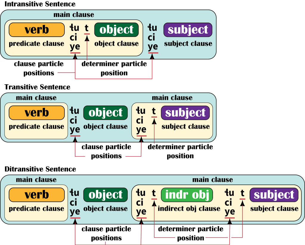 Salish Sentence diagram