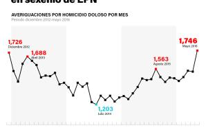 ENERO 2018 Y SU ELEVADA TASA DE HOMICIDIOS.