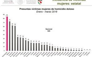 ENCABEZA GUANAJUATO ÍNDICE DE HOMICIDIOS Y VIOLENCIA A MUJERES