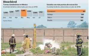 Ocho grupos, saquean combustible a Pemex