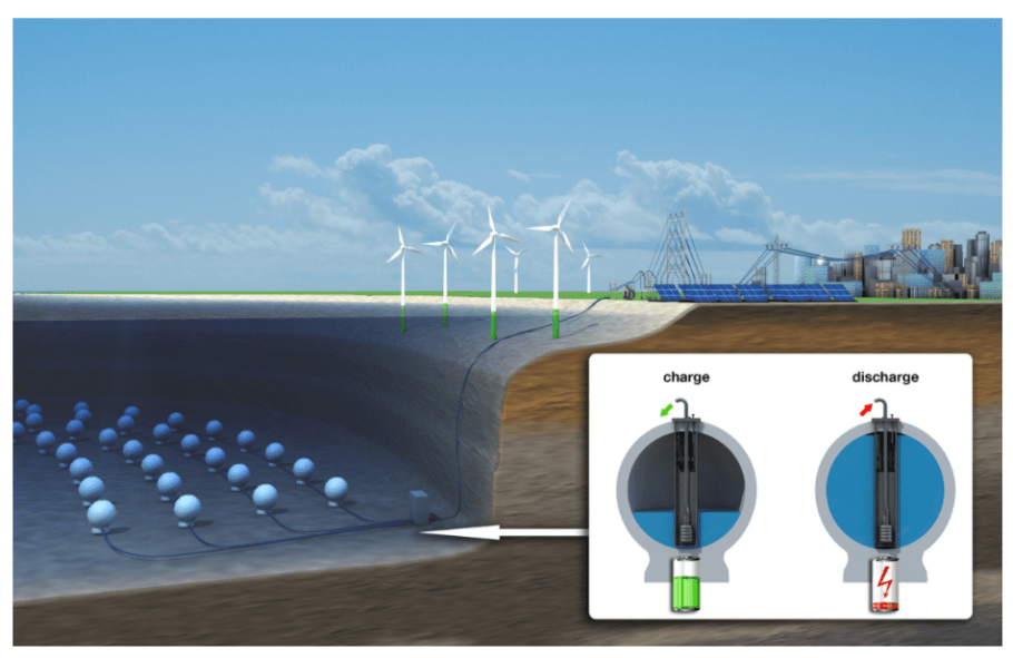 Stored Energy in the Sea