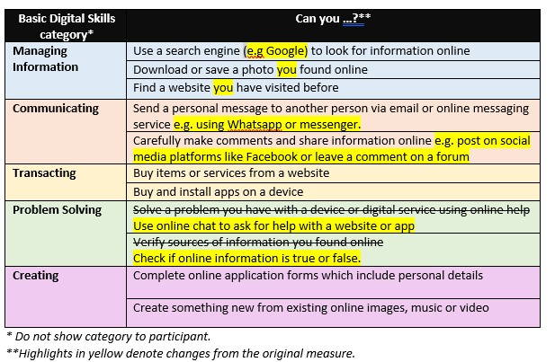 Amended digital index measure lloyds