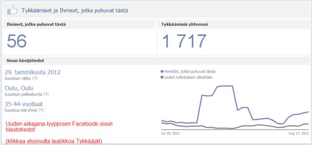 Facebook-aikajanan kävijätilastot