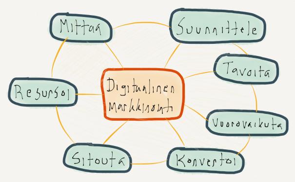 Mitä on digitaalinen markkinointi