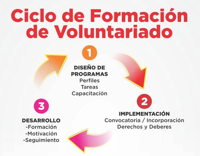 Las organizaciones sociales que no tengan voluntarios podrán capacitarse para captarlos