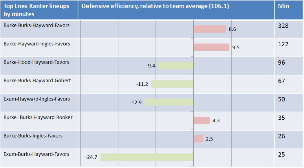 Not all of Kanter's most frequent lineups are bad defensively, per NBA.com.