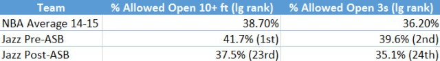 Jazz percentage allowed on open shots pre- and post-ASB.