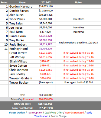An early look at 2016-17 salary, with another h/t to BI.