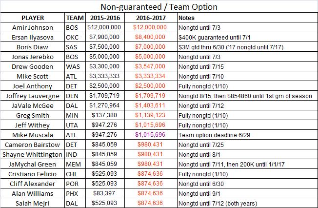 Non-guaranteed & TO Bigs