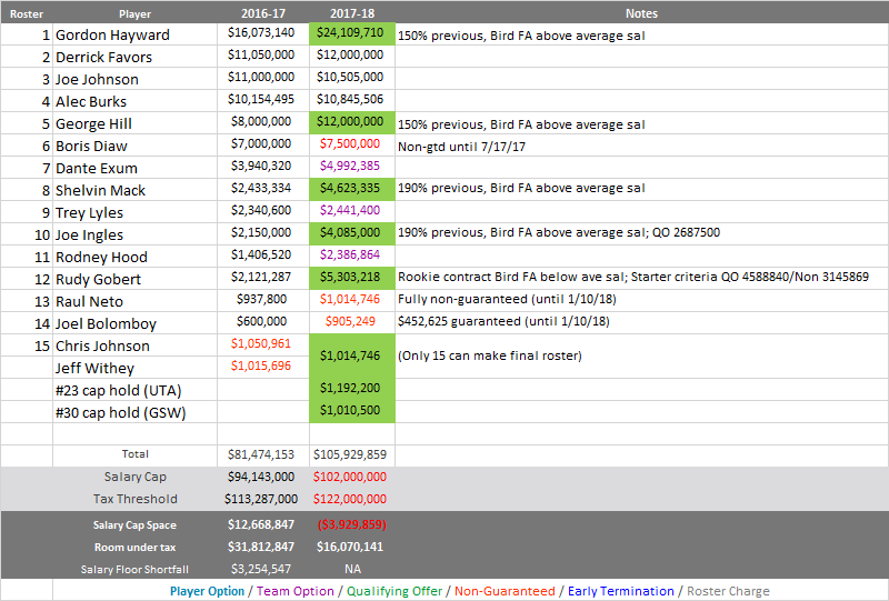 Info compiled from various online sources, most notably Basketball Insiders' trusty salary pages.