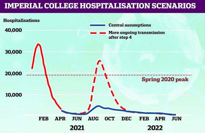 IMPERIAL'S HOSPITALISATIONS SCENARIO:Most scientists told MailOnline the most realistic assumptions were those made by the team at Imperial College London. The team's most-likely scenario also estimated that coronavirus patients will take up 5,000 hospital beds during any future spike, far lower than the 30,000 occupied during the darkest days of January