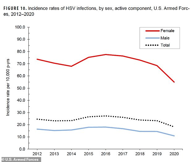 The rate of infection for other STDs including genital HPV (human papillomavirus) and genital herpes decreased during the same period spanning 2012 until 2020