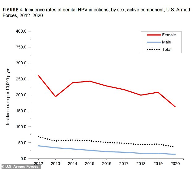 There were also nearly four times as many cases of chlamydia as there were of genital HPV - the second most common STD