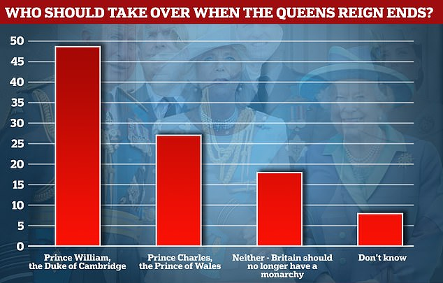 Just 27 per cent of Britons want the Prince of Wales to be king - compared to 47 per cent for the Duke of Cambridge
