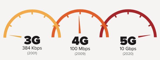 Oproep aan de aanstaande regering over 5G