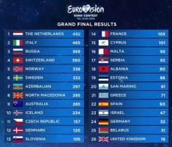 UK united behind Brexit after Eurovision result
