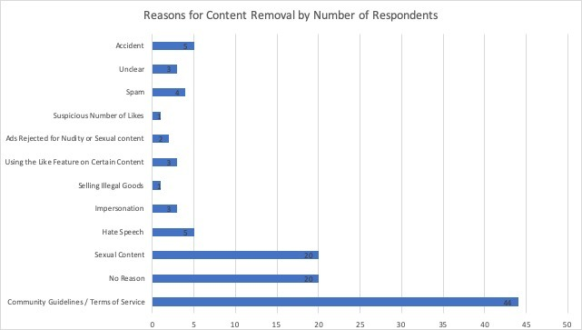 Reasons for Content Removal by Number of Respondents (chart)