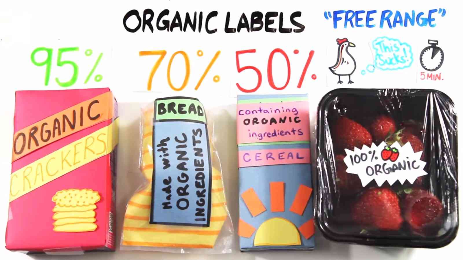 Organic Label Does not Always Mean Your Food Is Healthier