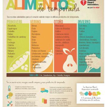 Nutrición, Alimentos de Temporada