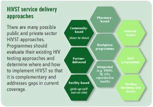 HIVST-service-delivery-400x280-compressor