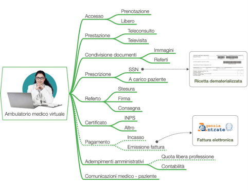 AmbulatorioMedicoVirtuale