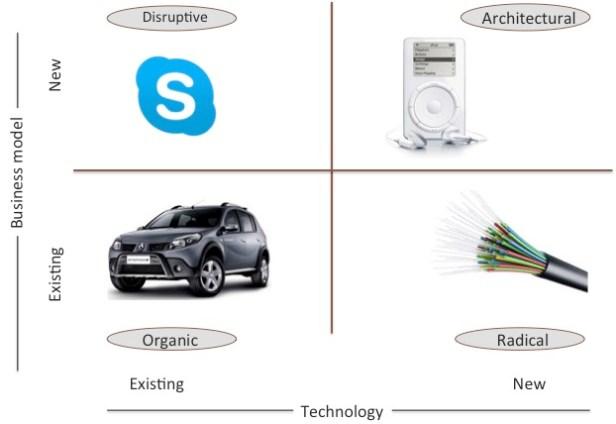 Innovationstrategies