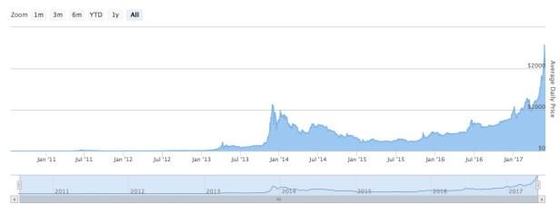 bitcoin-prices2