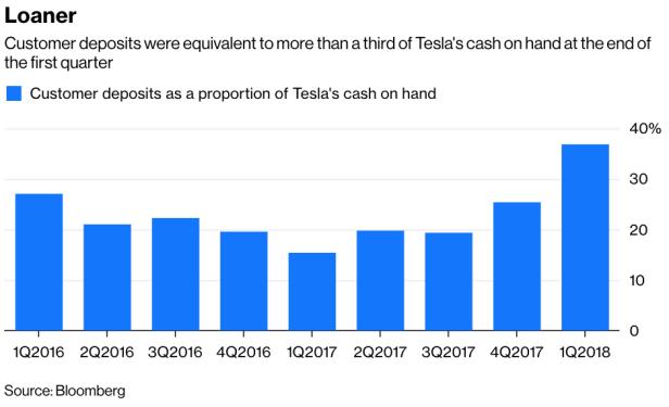 Tesla-deposits