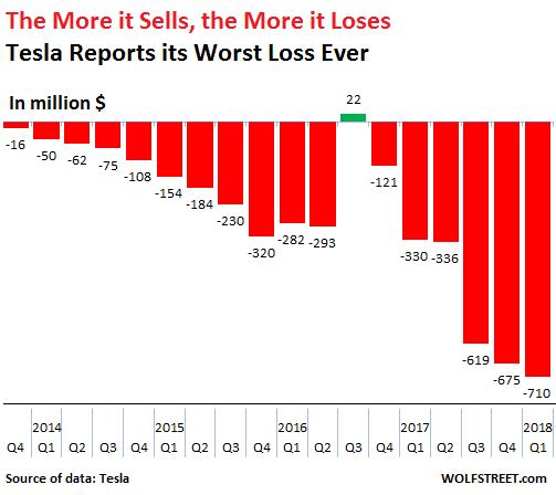 tesla-losses