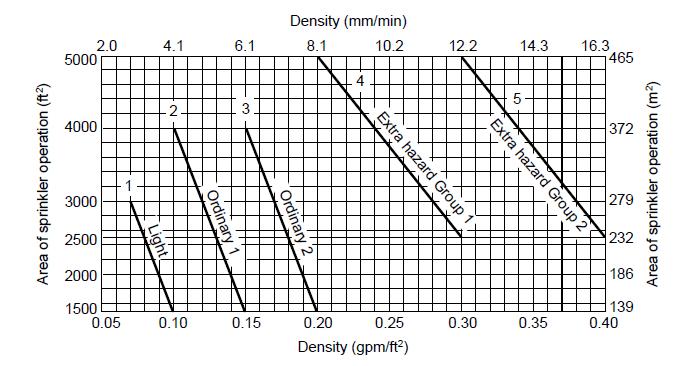 Sprinkler Density |Revit MEP