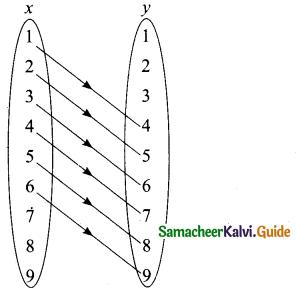 Samacheer Kalvi 10th Maths Model Question Paper 1 English Medium - 2