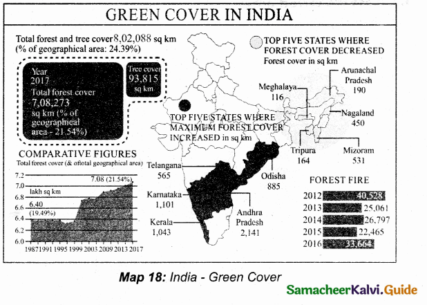 Samacheer Kalvi 10th Social Science Guide Geography Chapter 2 Climate and Natural Vegetation of India 8