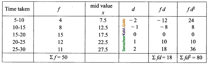 Samacheer Kalvi 10th Maths Guide Chapter 8 Statistics and Probability Additional Questions LAQ 3.1