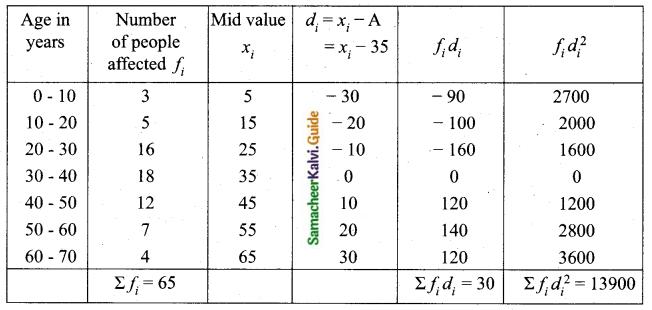 Samacheer Kalvi 10th Maths Guide Chapter 8 Statistics and Probability Ex 8.1 Q11.1