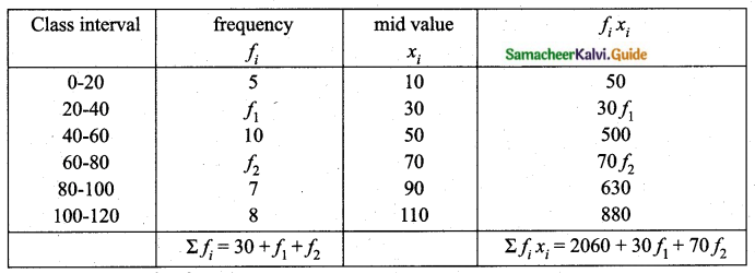 Samacheer Kalvi 10th Maths Guide Chapter 8 Statistics and Probability Unit Exercise 8 Q1.1