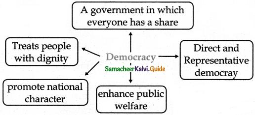 Samacheer Kalvi 6th Social Science Guide Civics Term 3 Chapter 1 Democracy