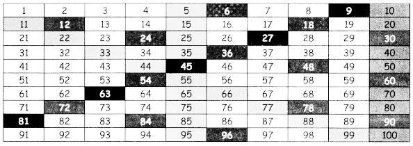 Samacheer Kalvi 4th Maths Guide Term 1 Chapter 3 Patterns InText Questions 4