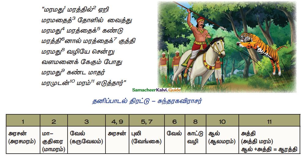 Samacheer Kalvi 10th Tamil Guide Chapter 1.5 எழுத்து சொல் - 11