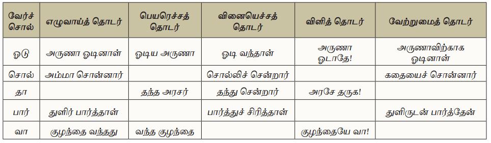 Samacheer Kalvi 10th Tamil Guide Chapter 5.5 வினா, விடை வகைகள், பொருள்கோள் - 7