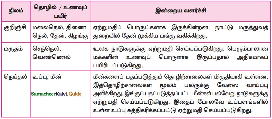 Samacheer Kalvi 10th Tamil Guide Chapter 6.4 கம்பராமாயணம் - 1