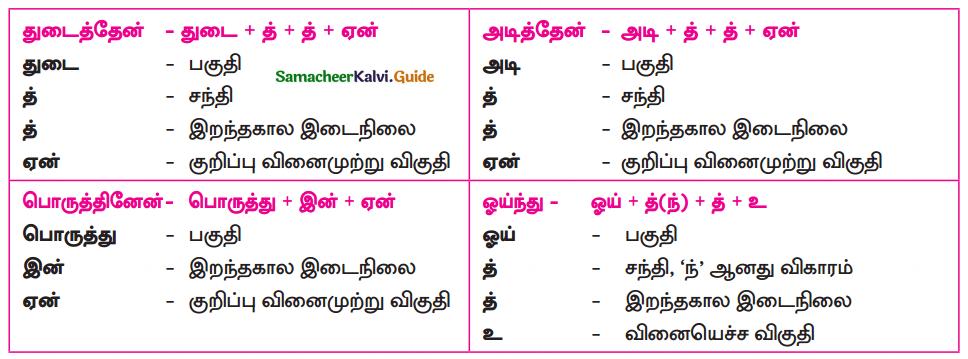 Samacheer Kalvi 10th Tamil Guide Chapter 8.2 ஞானம் - 1