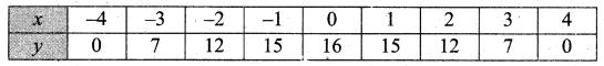 Samacheer Kalvi 11th Business Maths Guide Chapter 5 Differential Calculus Ex 5.1 Q7